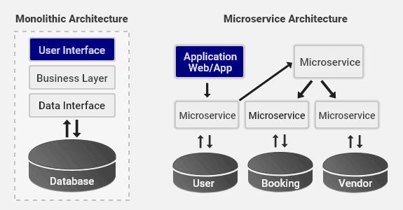 Microservice vs Monolithic Architecture   Features ...